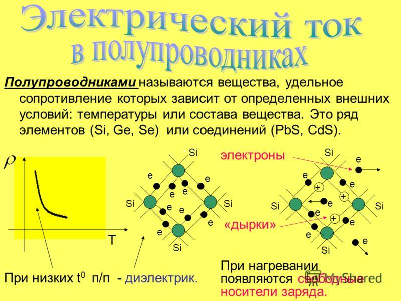 Полупроводниками называются вещества, удельное сопротивление которых зависит от определенных внешних условий: температуры или состава вещества. Это ряд элементов (Si, Ge, Se) или соединений (PbS, CdS). Т Si e e e e e e e e e e e e e e e e + + + При н