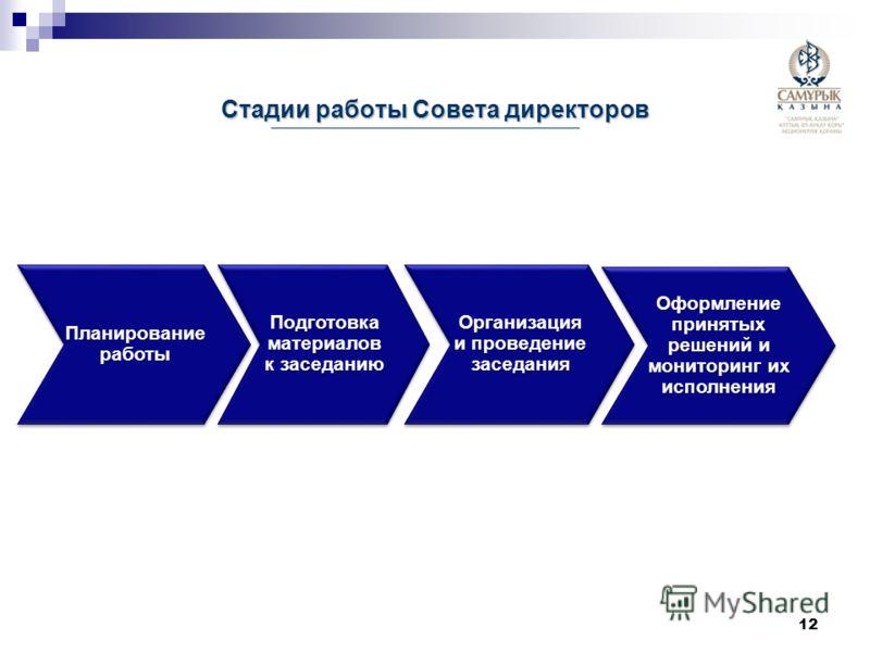 Стадии работы Совета директоров Планирование работы Подготовка материалов к заседанию Организация и проведение заседания Оформление принятых решений и мониторинг их исполнения 12
