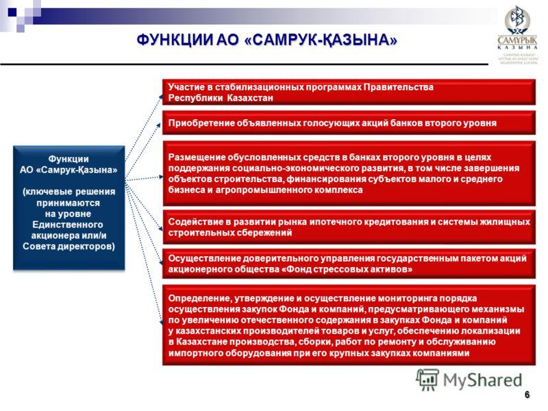 6 Участие в стабилизационных программах Правительства Республики Казахстан Осуществление доверительного управления государственным пакетом акций акционерного общества «Фонд стрессовых активов» Размещение обусловленных средств в банках второго уровня
