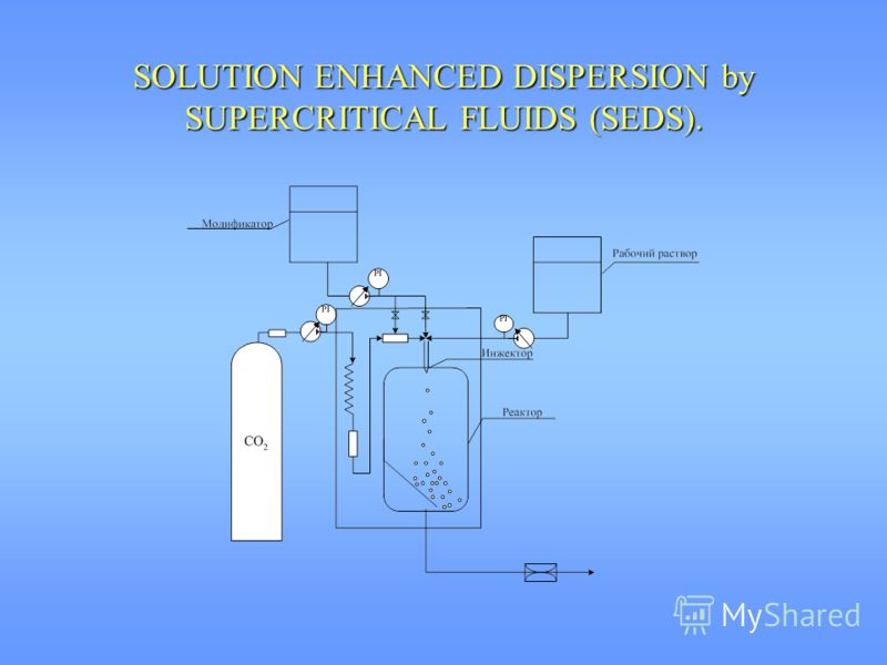 SOLUTION ENHANCED DISPERSION by SUPERCRITICAL FLUIDS (SEDS).