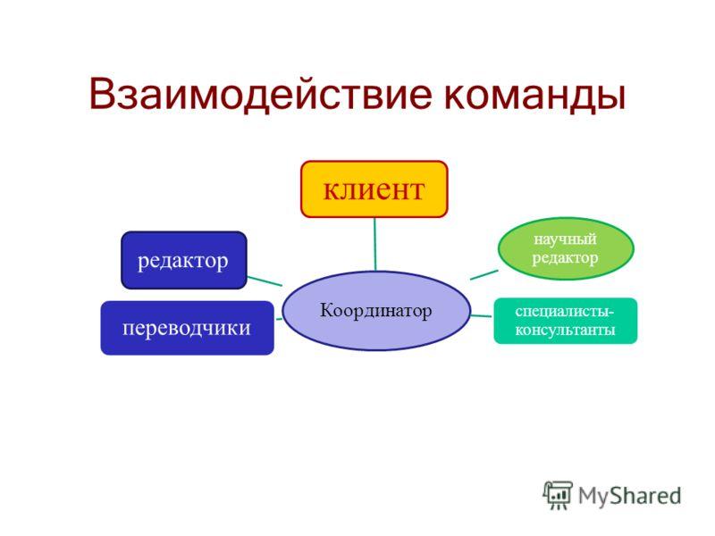 Взаимодействие команды Координатор редактор клиент специалисты- консультанты научный редактор переводчики