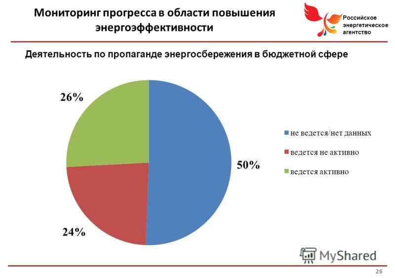 Российское энергетическое агентство Мониторинг прогресса в области повышения энергоэффективности 26 Деятельность по пропаганде энергосбережения в бюджетной сфере