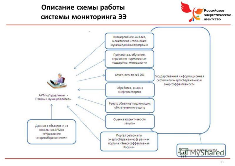 Российское энергетическое агентство Описание схемы работы системы мониторинга ЭЭ 33