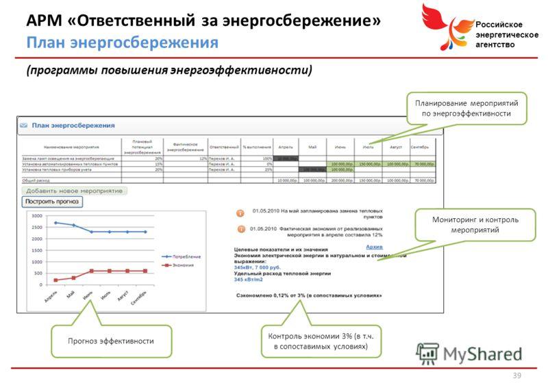 Российское энергетическое агентство АРМ «Ответственный за энергосбережение» План энергосбережения (программы повышения энергоэффективности) Планирование мероприятий по энергоэффективности Мониторинг и контроль мероприятий Прогноз эффективности Контро