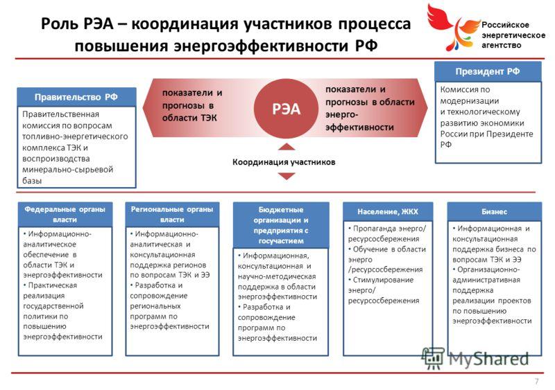Российское энергетическое агентство Роль РЭА – координация участников процесса повышения энергоэффективности РФ Правительство РФ Правительственная комиссия по вопросам топливно-энергетического комплекса ТЭК и воспроизводства минерально-сырьевой базы