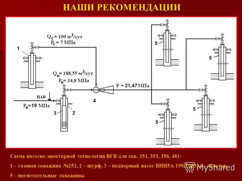 НАШИ РЕКОМЕНДАЦИИ Схема насосно-эжекторной технологии ВГВ для скв. 351, 353, 356, 481: 1 – газовая скважина 252, 2 – шурф, 3 – подпорный насос ВНН5А-199-1655, 4 – эжектор, 5 – нагнетательные скважины.
