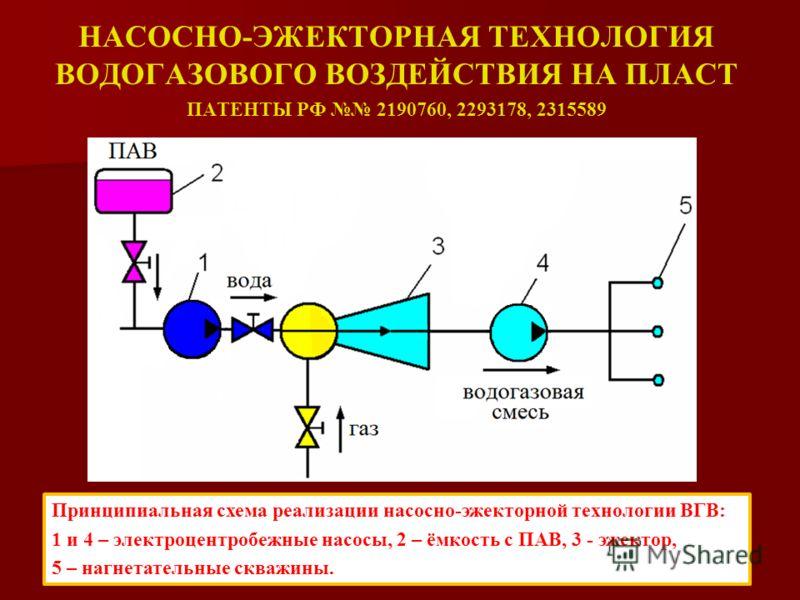 НАСОСНО-ЭЖЕКТОРНАЯ ТЕХНОЛОГИЯ ВОДОГАЗОВОГО ВОЗДЕЙСТВИЯ НА ПЛАСТ ПАТЕНТЫ РФ 2190760, 2293178, 2315589 Принципиальная схема реализации насосно-эжекторной технологии ВГВ: 1 и 4 – электроцентробежные насосы, 2 – ёмкость с ПАВ, 3 - эжектор, 5 – нагнетател