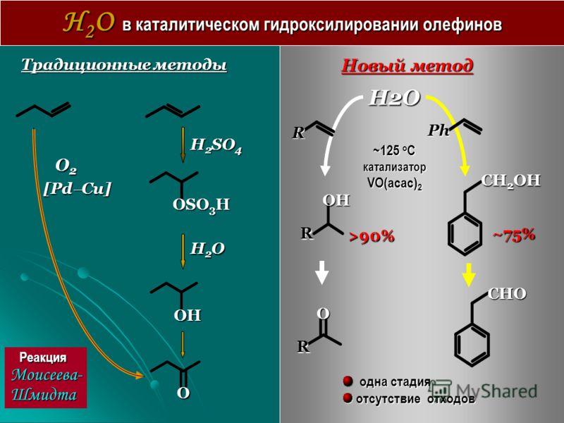 H 2 O в каталитическом гидроксилировании олефинов Традиционные методы H 2 SO 4 OSO 3 H H2OH2OH2OH2O OH O Реакция Моисеева-Шмидта O 2 O 2 [Pd Cu] Новый метод H2O R OH CH 2 OH CHO >90% ~75% ~125 o C катализатор VO(acac) 2 одна стадия одна стадия отсутс