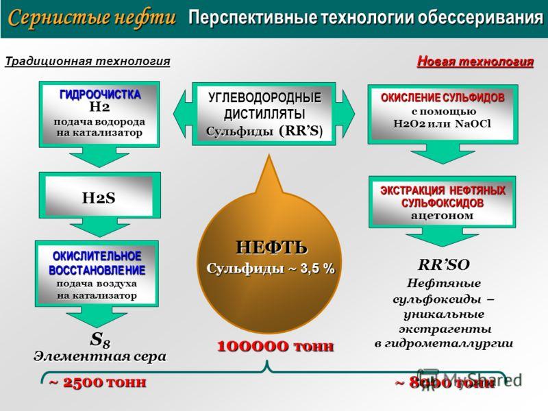 Сернистые нефти Перспективные технологии обессеривания НЕФТЬ ГИДРООЧИСТКАH2 подача водорода на катализатор H2S УГЛЕВОДОРОДНЫЕ ДИСТИЛЛЯТЫ Сульфиды (RRS ) ОКИСЛИТЕЛЬНОЕ ВОССТАНОВЛЕНИЕ подача воздуха на катализатор НЕФТЬ Сульфиды ~ 3,5 % ОКИСЛЕНИЕ СУЛЬФ