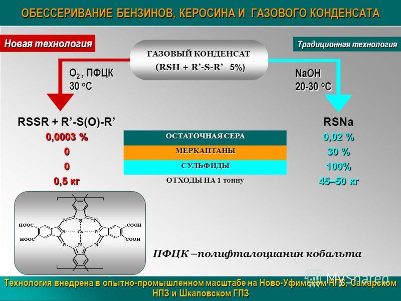 ОБЕССЕРИВАНИЕ БЕНЗИНОВ, КЕРОСИНА И ГАЗОВОГО КОНДЕНСАТА Технология внедрена в опытно-промышленном масштабе на Ново-Уфимском НПЗ, Самарском НПЗ и Шкаповском ГПЗ ПФЦК –полифталоцианин кобальта RSSR + R-S(O)-R RSNa 0,0003 % ОСТАТОЧНАЯ СЕРА 0,02 % 0МЕРКАП