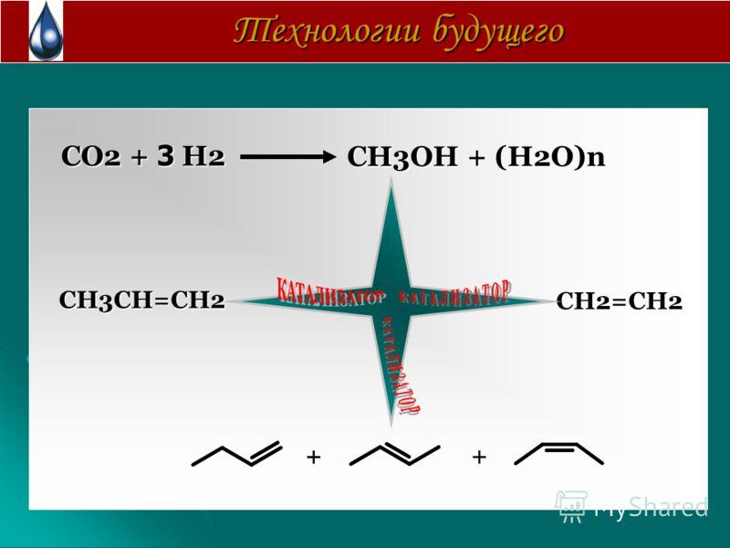 Технологии будущего СO2 + 3 H2 СH3OH + (H2O)n + + СH3CH=CH2 СH2=CH2