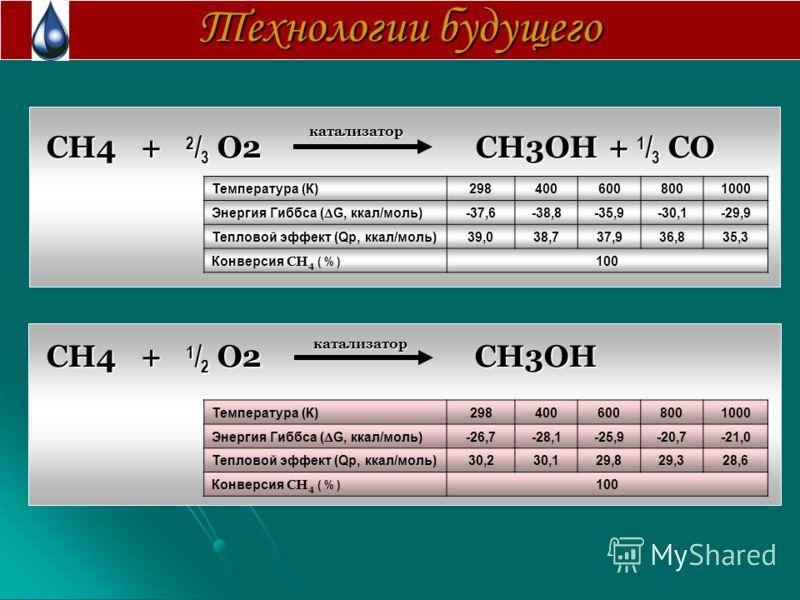Технологии будущего CH4 + 2 / 3 O2 CH3OH + 1 / 3 CO CH4 + 2 / 3 O2 CH3OH + 1 / 3 CO CH4 + 1 / 2 O2 CH3OH CH4 + 1 / 2 O2 CH3OH Температура (К)2984006008001000 Энергия Гиббса ( G, ккал/моль) -37,6-38,8-35,9-30,1-29,9 Тепловой эффект (Qp, ккал/моль)39,0