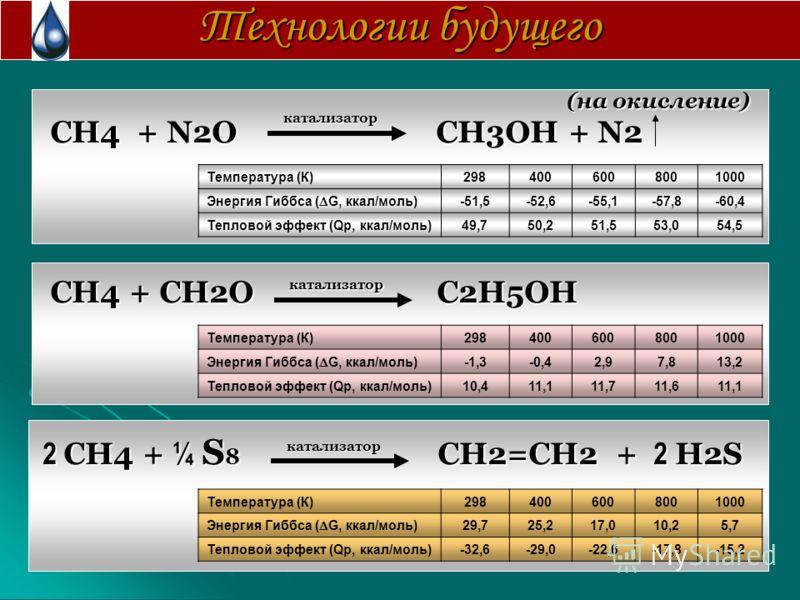 CH4 + N2O CH3OH + N2 CH4 + N2O CH3OH + N2 CH4 + CH2O C2H5OH CH4 + CH2O C2H5OH 2 CH4 + ¼ S 8 CH2=CH2 + 2 H2S Технологии будущего Температура (К)2984006008001000 Энергия Гиббса ( G, ккал/моль) -51,5-52,6-55,1-57,8-60,4 Тепловой эффект (Qp, ккал/моль)49