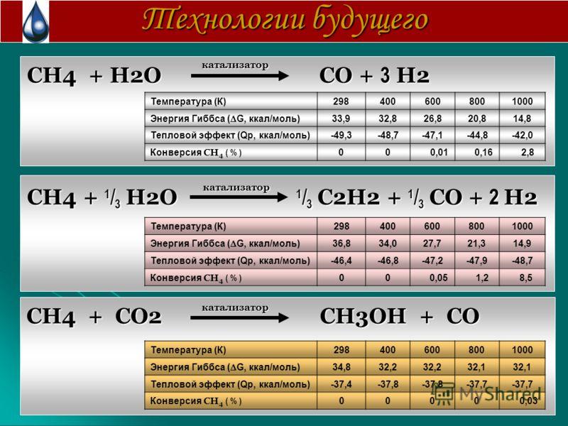 Технологии будущего CH4 + H2O CO + 3 H2 CH4 + H2O CO + 3 H2 CH4 + 1 / 3 H2O 1 / 3 C2H2 + 1 / 3 CO + 2 H2 CH4 + 1 / 3 H2O 1 / 3 C2H2 + 1 / 3 CO + 2 H2 CH4 + СO2 CH3OH + CO CH4 + СO2 CH3OH + CO Температура (К)2984006008001000 Энергия Гиббса ( G, ккал/м