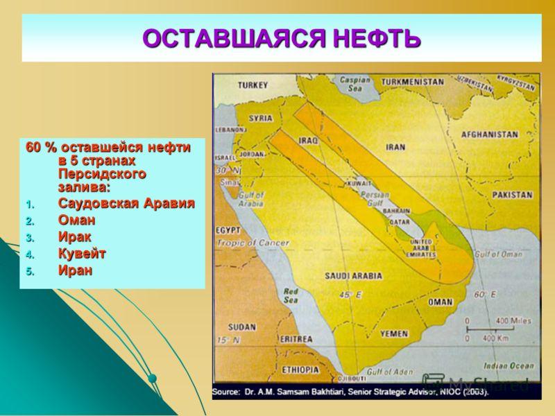 ОСТАВШАЯСЯ НЕФТЬ 60 % оставшейся нефти в 5 странах Персидского залива: 1. Саудовская Аравия 2. Оман 3. Ирак 4. Кувейт 5. Иран