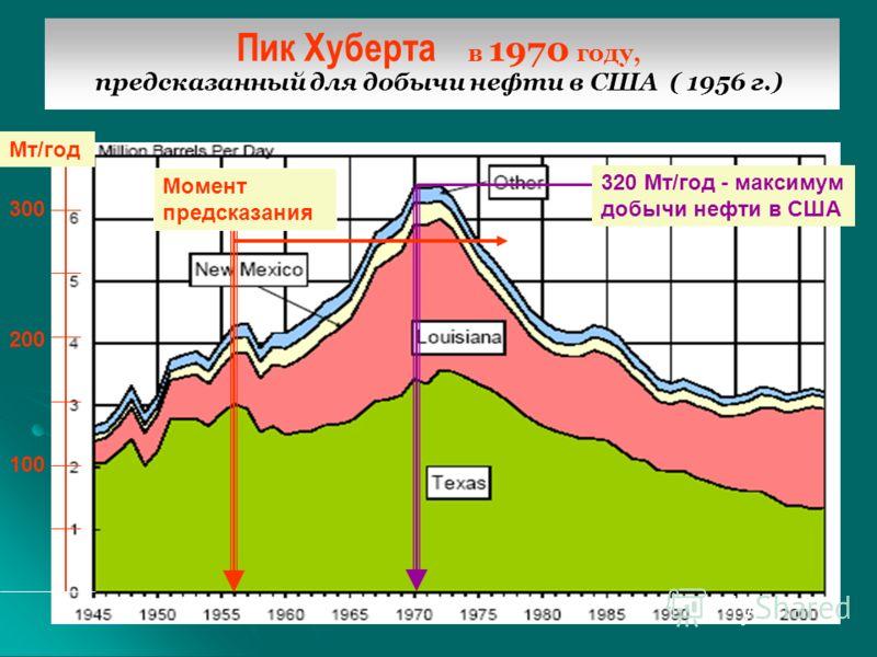 предсказанный для добычи нефти в США ( 1956 г.) Пик Хуберта в 1970 году, предсказанный для добычи нефти в США ( 1956 г.) Момент предсказания Мт/год 300 200 100 320 Мт/год - максимум добычи нефти в США