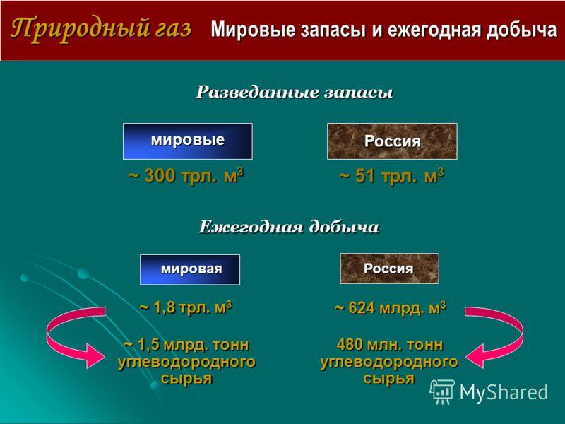 Природный газ Мировые запасы и ежегодная добыча мировые Россия ~ 300 трл. м 3 ~ 51 трл. м 3 Разведанные запасы Ежегодная добыча мироваяРоссия ~ 1,8 трл. м 3 ~ 624 млрд. м 3 ~ 1,5 млрд. тонн углеводородного сырья 480 млн. тонн 480 млн. тонн углеводоро