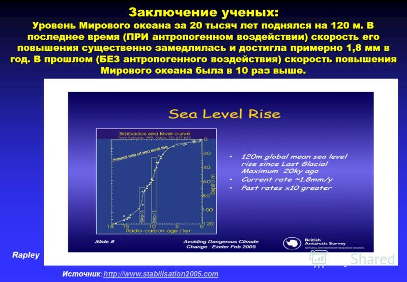 Rapley Источник : http://www.stabilisation2005.com http://www.stabilisation2005.com Заключение ученых: Уровень Мирового океана за 20 тысяч лет поднялся на 120 м. В последнее время (ПРИ антропогенном воздействии) скорость его повышения существенно зам