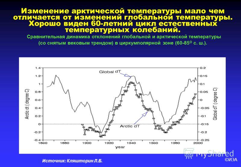 ©ИЭА Источник: Кляшторин Л.Б. Изменение арктической температуры мало чем отличается от изменений глобальной температуры. Хорошо виден 60-летний цикл естественных температурных колебаний. Сравнительная динамика отклонений глобальной и арктической темп
