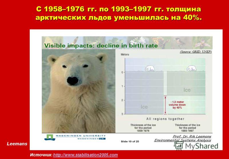 Leemans Источник : http://www.stabilisation2005.com http://www.stabilisation2005.com С 1958–1976 гг. по 1993–1997 гг. толщина арктических льдов уменьшилась на 40%.