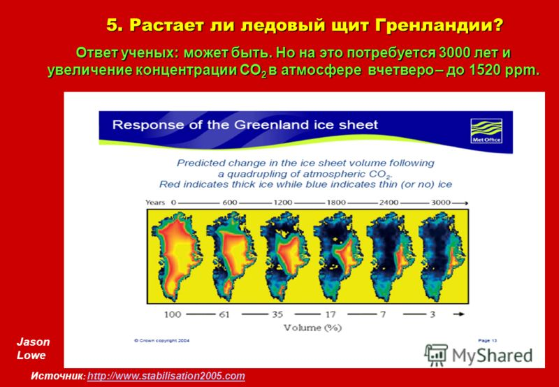 Jason Lowe 5. Растает ли ледовый щит Гренландии? Ответ ученых: может быть. Но на это потребуется 3000 лет и увеличение концентрации СО 2 в атмосфере вчетверо – до 1520 ppm. Источник : http://www.stabilisation2005.com http://www.stabilisation2005.com
