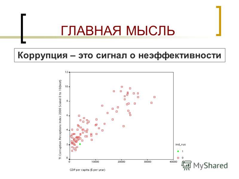 ОСОБЕННОСТИ ДЕЛОВОЙ КОРРУПЦИИ www.indem.ruwww.indem.ru fond@indem.ru 206-81-72fond@indem.ru