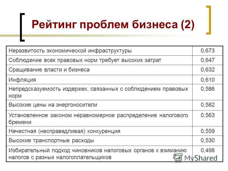 Рейтинг проблем бизнеса (1) Высокий уровень налоговых ставок0,920 Запутанность норм налогового права (усложненность порядка взимания налогов) 0,887 Неэффективность бюрократической машины0,842 Постоянные проверки и чрезмерные требования контролирующих
