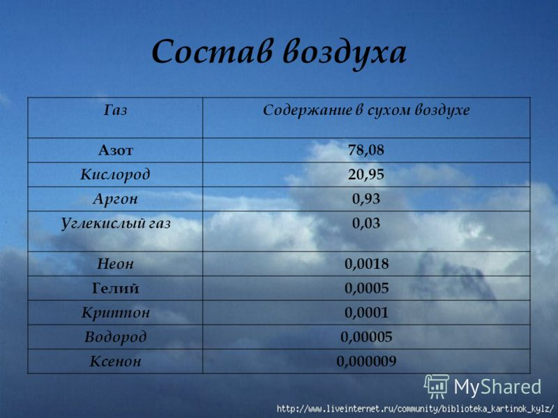 Состав воздуха ГазСодержание в сухом воздухе Азот78,08 Кислород 20,95 Аргон 0,93 Углекислый газ 0,03 Неон 0,0018 Гелий0,0005 Криптон 0,0001 Водород 0,00005 Ксенон 0,000009