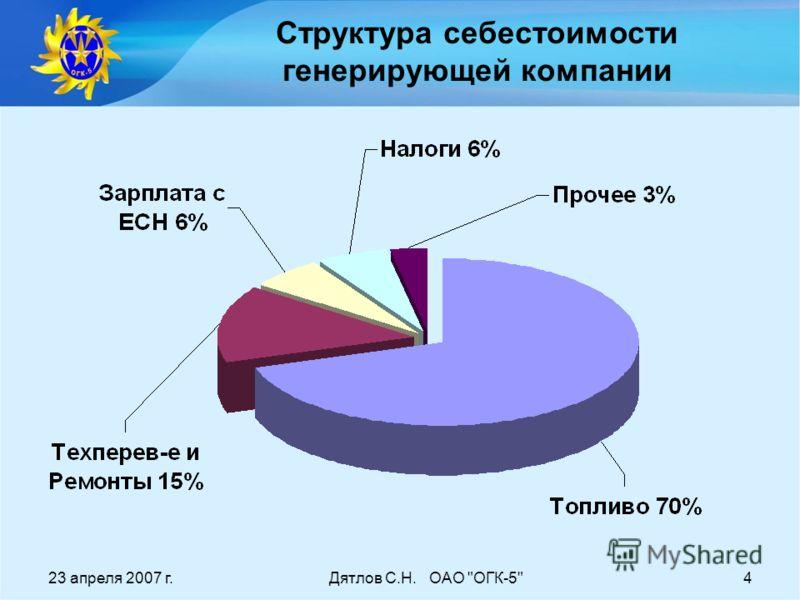23 апреля 2007 г.Дятлов С.Н. ОАО ОГК-54 Структура себестоимости генерирующей компании