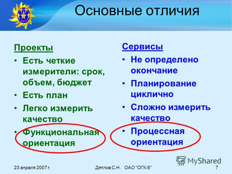 23 апреля 2007 г.Дятлов С.Н. ОАО