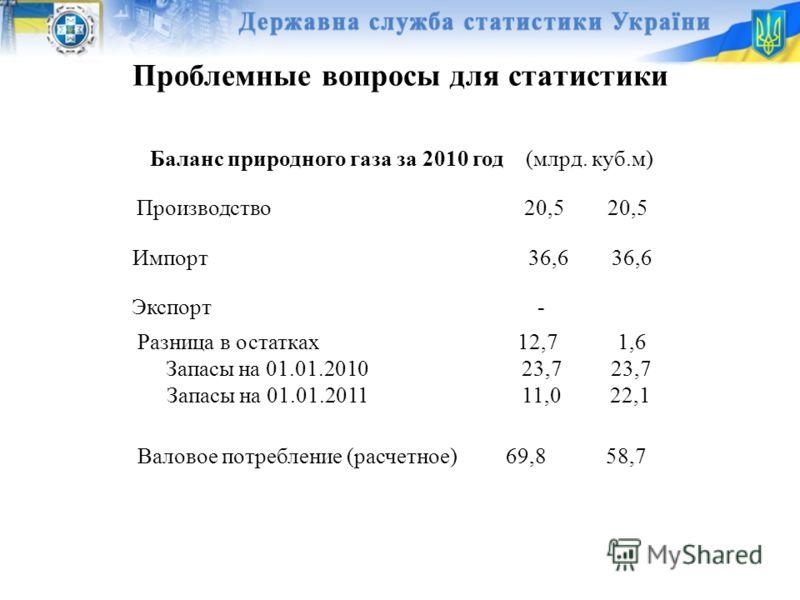 Проблемные вопросы для статистики Баланс природного газа за 2010 год (млрд. куб.м) Производство 20,5 20,5 Импорт 36,6 36,6 Экспорт - Разница в остатках 12,7 1,6 Запасы на 01.01.2010 23,7 23,7 Запасы на 01.01.2011 11,0 22,1 Валовое потребление (расчет