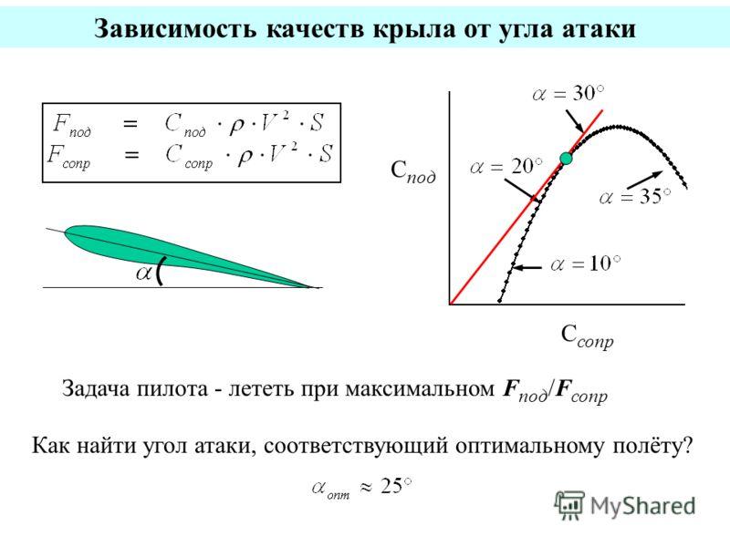 Зависимость качеств крыла от угла атаки С сопр С под Задача пилота - лететь при максимальном F под /F сопр Как найти угол атаки, соответствующий оптимальному полёту?