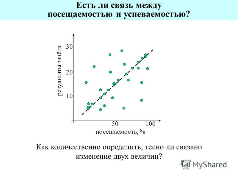 Есть ли связь между посещаемостью и успеваемостью? посещаемость, % результаты зачёта 10050 10 20 30 Как количественно определить, тесно ли связано изменение двух величин?