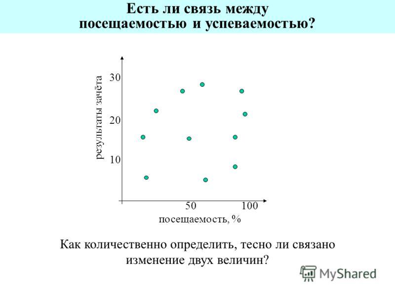 посещаемость, % результаты зачёта 10050 10 20 30 Как количественно определить, тесно ли связано изменение двух величин? Есть ли связь между посещаемостью и успеваемостью?
