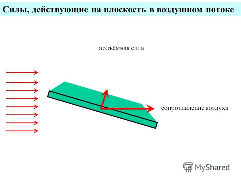 Силы, действующие на плоскость в воздушном потоке сопротивление воздуха подъёмная сила