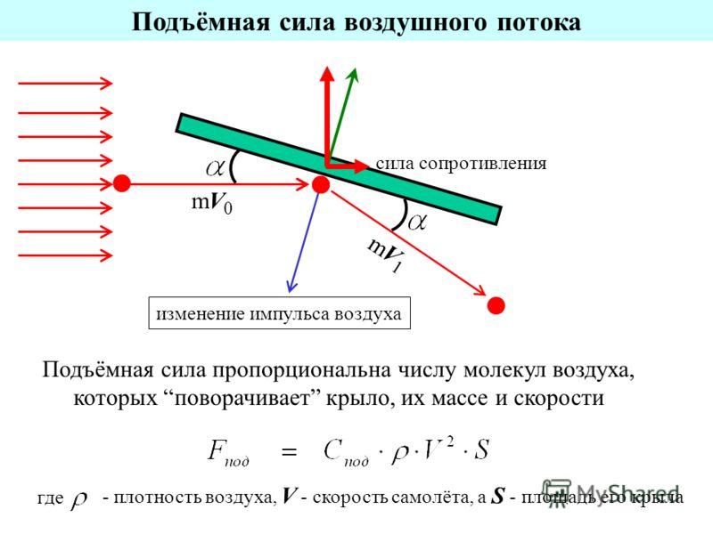 сила сопротивления изменение импульса воздуха Подъёмная сила воздушного потока mV0mV0 mV1mV1 Подъёмная сила пропорциональна числу молекул воздуха, которых поворачивает крыло, их массе и скорости где - плотность воздуха, V - скорость самолёта, а S - п