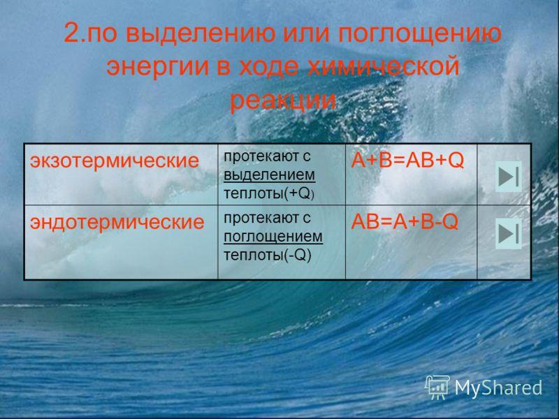 Определите тип реакции 1 реакции соединенияразложениязамещенияобмена NH 4 Cl=NH 3 +HCl Ca(OH) 2 +2HCl= CaCl 2 +2H 2 O S+O 2 = SO 2 Zn + 2HCl = ZnCl 2 +H 2