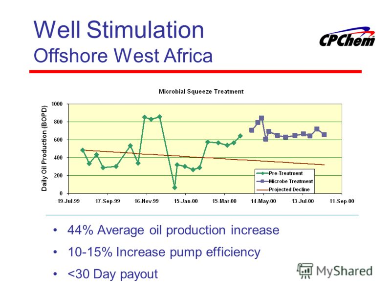 Well Stimulation Offshore West Africa 44% Average oil production increase 10-15% Increase pump efficiency