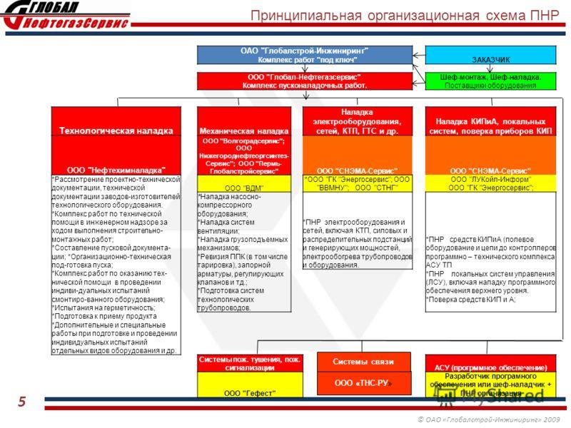 © ОАО «Глобалстрой-Инжиниринг» 2009 Принципиальная организационная схема ПНР ОАО