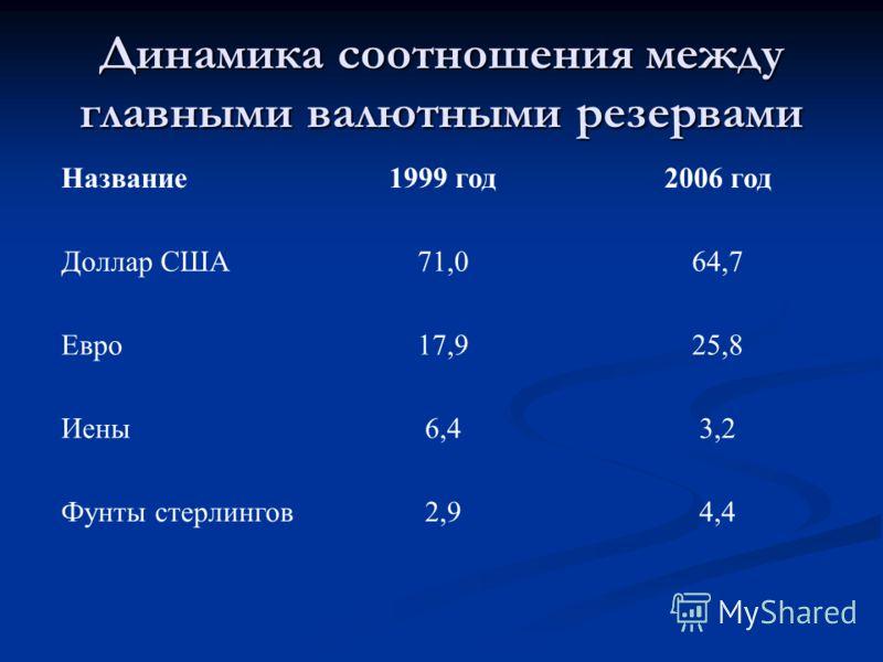 Динамика соотношения между главными валютными резервами Название1999 год2006 год Доллар США71,064,7 Евро17,925,8 Иены6,43,2 Фунты стерлингов2,94,4