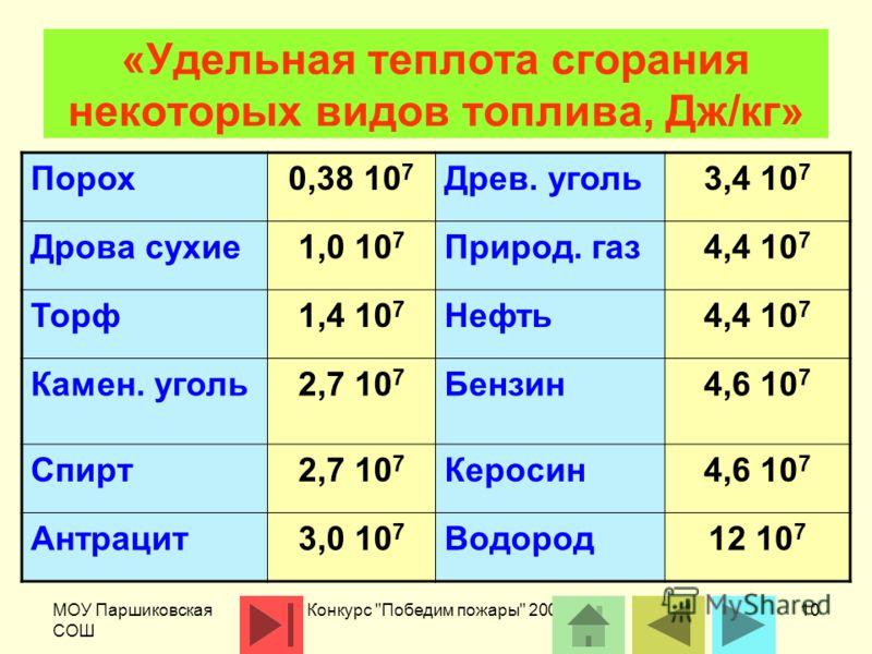 МОУ Паршиковская СОШ Конкурс