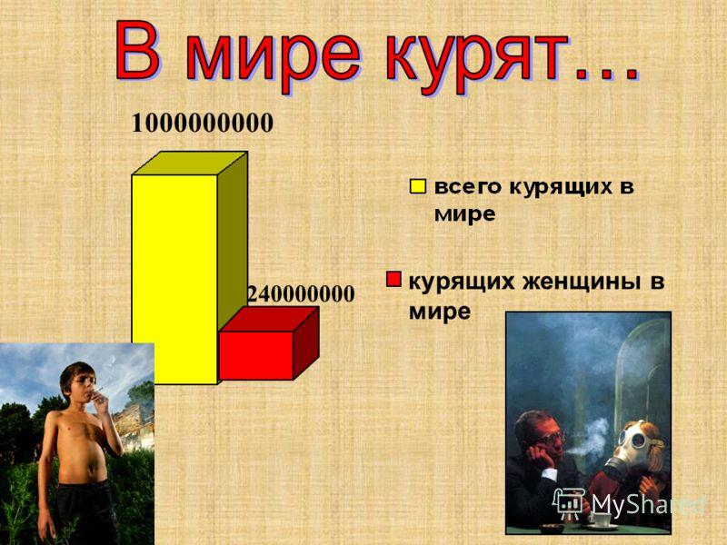 240000000 курящих женщины в мире 1000000000