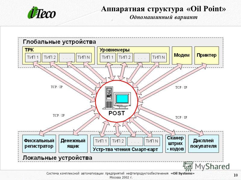 Система комплексной автоматизации предприятий нефтепродуктообеспечения «Oil Systems» Москва 2002 г. 10 Аппаратная структура «Oil Point» Одномашинный вариант TCP / IP