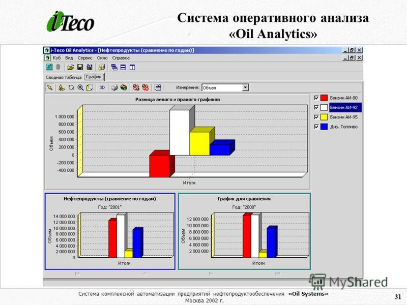 Система комплексной автоматизации предприятий нефтепродуктообеспечения «Oil Systems» Москва 2002 г. 31 Система оперативного анализа «Oil Analytics»