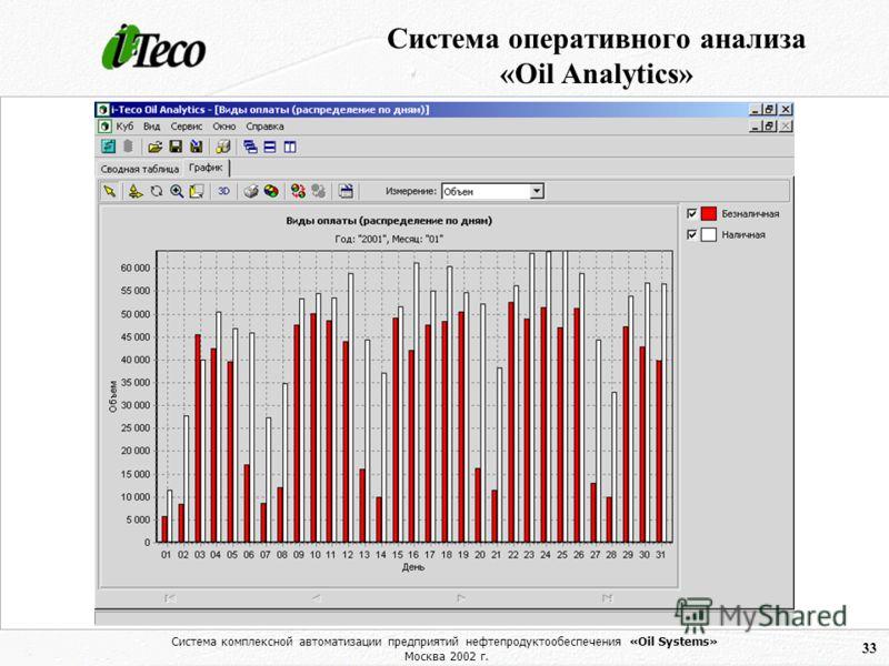 Система комплексной автоматизации предприятий нефтепродуктообеспечения «Oil Systems» Москва 2002 г. 33 Система оперативного анализа «Oil Analytics»