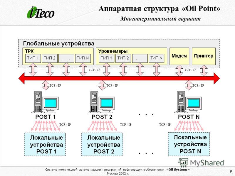 Система комплексной автоматизации предприятий нефтепродуктообеспечения «Oil Systems» Москва 2002 г. 9 Аппаратная структура «Oil Point» Многотерминальный вариант TCP / IP