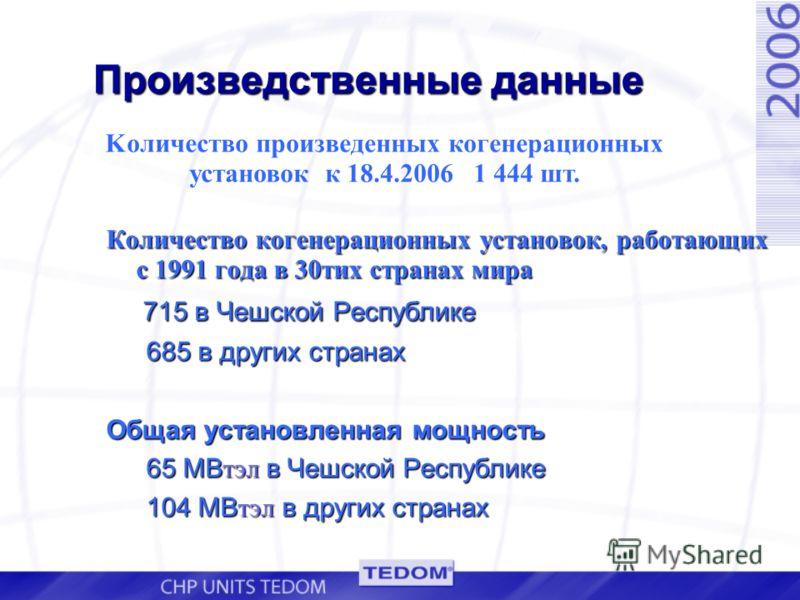 Произведственные данные Количество когенерационных установок, работающих с 1991 года в 30тих странах мира 715 в Чешской Республике 715 в Чешской Республике 685 в других стрaнах Общая установленная мощность 65 МВ тэл в Чешской Республике 104 МВ тэл в