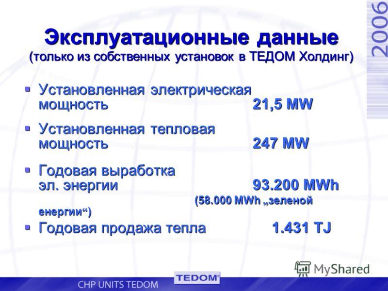 Эксплуатационные данные (только из собственных установок в ТЕДОМ Холдинг) Установленная электрическая мощность 21,5 MW Установленная электрическая мощность 21,5 MW Установленная тепловая мощность 247 MW Установленная тепловая мощность 247 MW Годовая