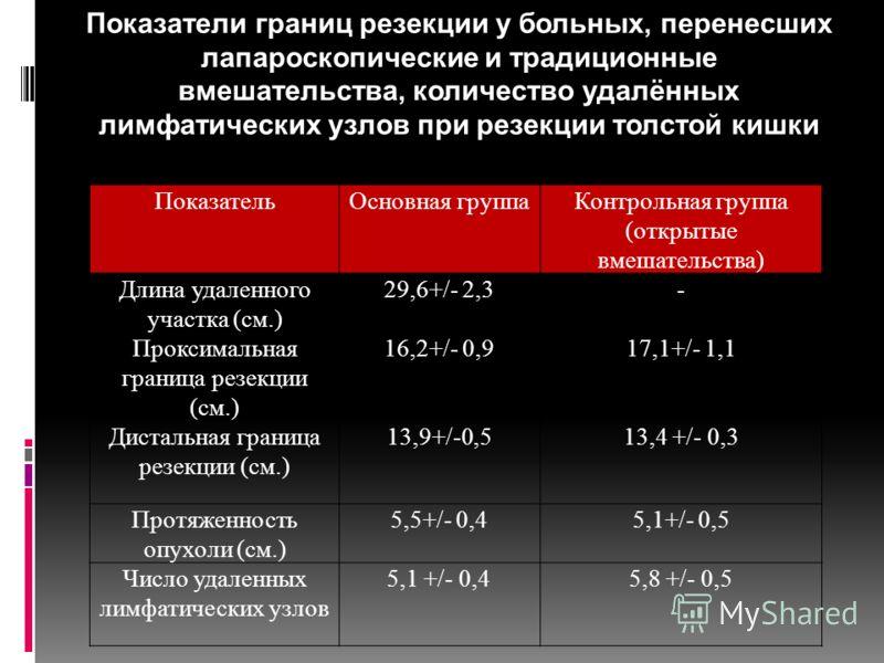 ПоказательОсновная группаКонтрольная группа (открытые вмешательства) Длина удаленного участка (см.) 29,6+/- 2,3- Проксимальная граница резекции (см.) 16,2+/- 0,917,1+/- 1,1 Дистальная граница резекции (см.) 13,9+/-0,513,4 +/- 0,3 Протяженность опухол