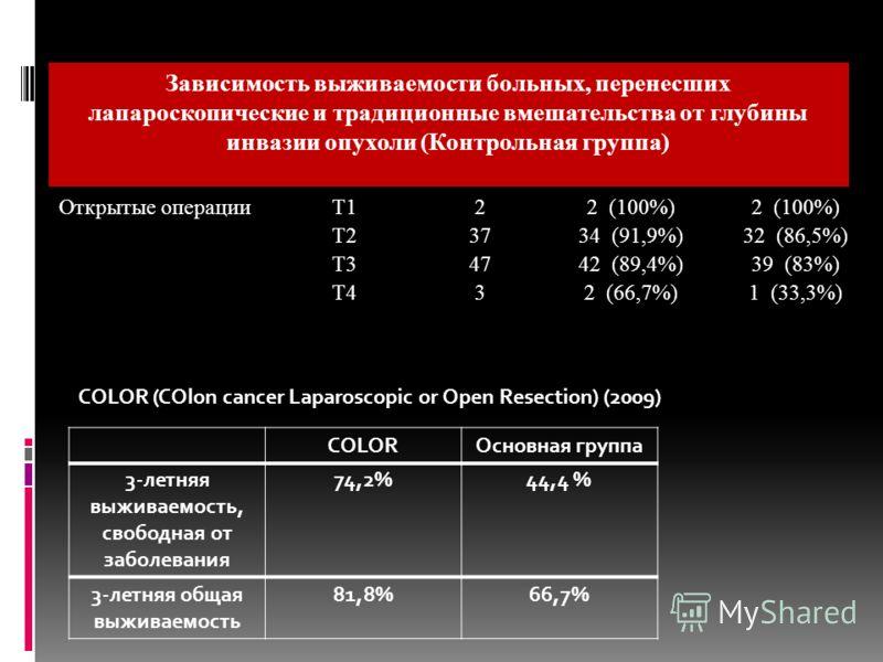 Открытые операцииТ122 (100%) Т23734 (91,9%)32 (86,5%) Т34742 (89,4%)39 (83%) Т432 (66,7%)1 (33,3%) Зависимость выживаемости больных, перенесших лапароскопические и традиционные вмешательства от глубины инвазии опухоли (Контрольная группа) COLOR (COlo